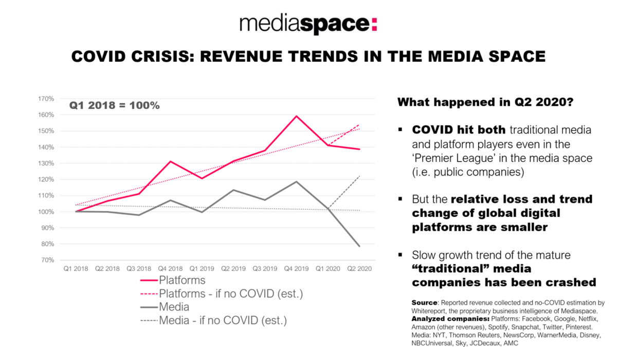 COVID impact on the Premiere League of media & online platforms: Q2 2020 revenue trends