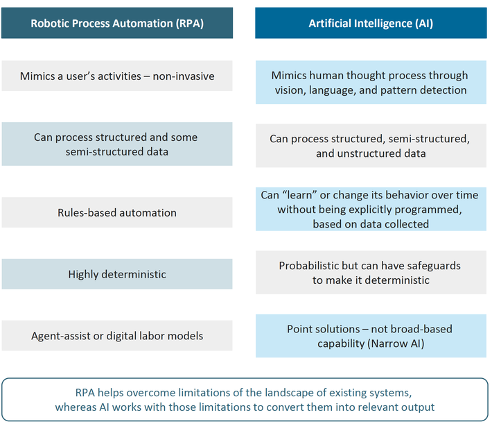 Intelligent Automation – Just Add AI to your RPA 3