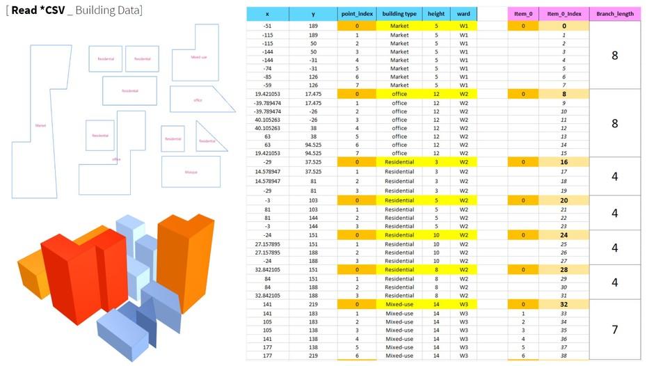 Urban Data_ Test 01