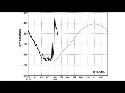 Major Polar Disruption, Don't Miss The Last Words | S0 News Jan.22.2019