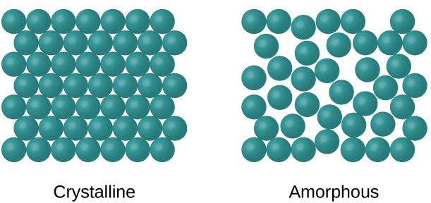 Understanding Crystalline Body