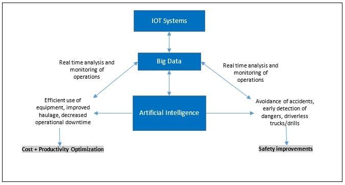IoT in Mining