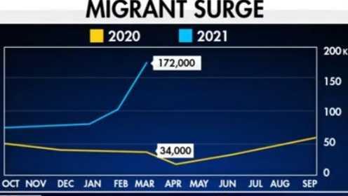 Migrat Surge 2020 vs 2021