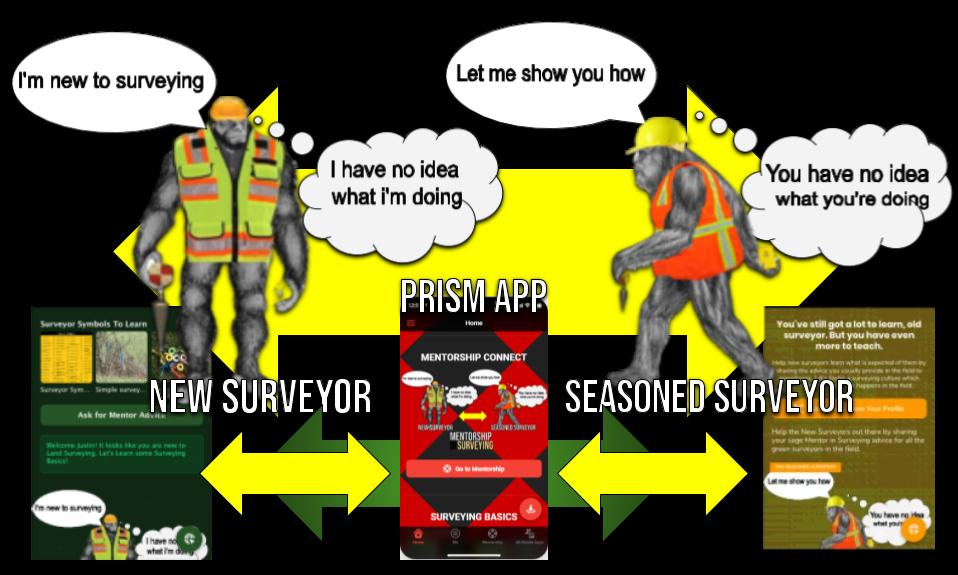 Land Surveyor Mentorship