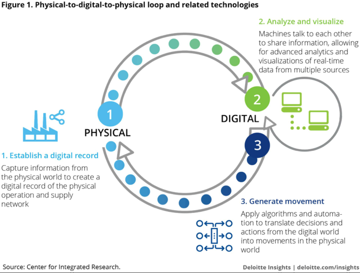 How to Flourish in Industry 4.0, the Fourth Industrial Revolution