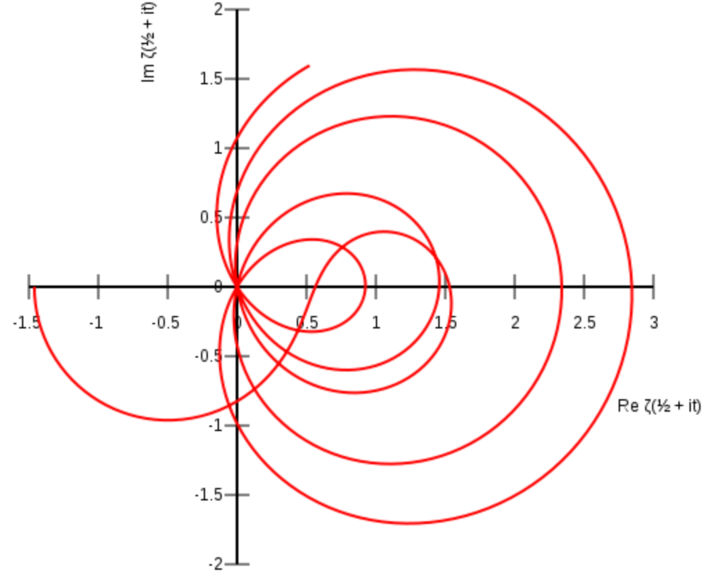 Fascinating Facts About Complex Random Variables and the Riemann Hypothesis