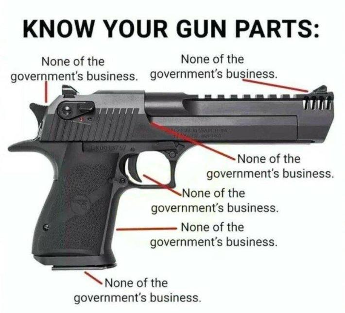 Know Your Gun Parts