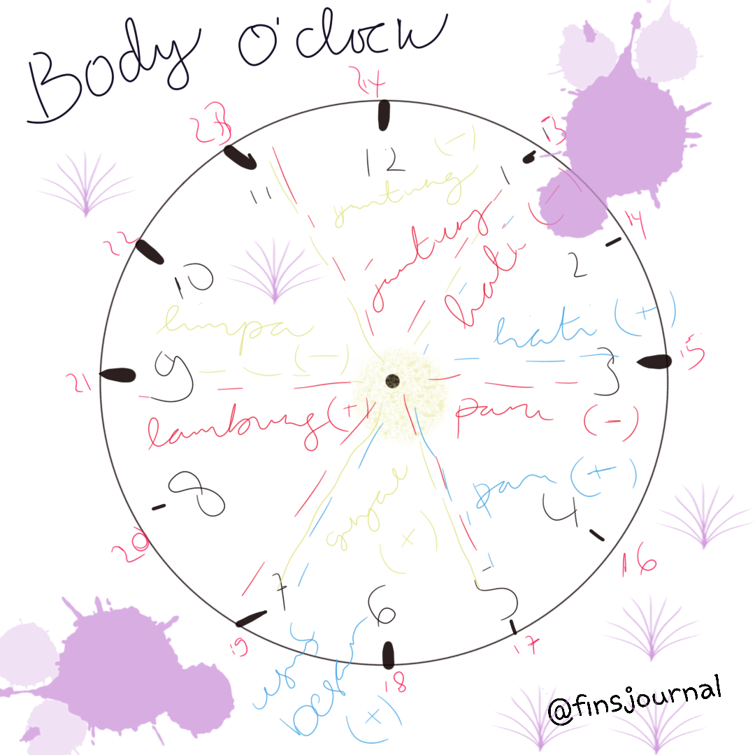 AES38 Body O'clock