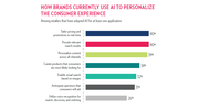 How Brands Use AI To Deliver Targeted Consumer Experience