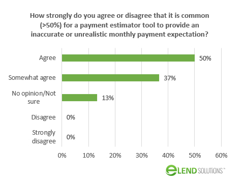 How Often Are Onine Payment Estimators Wrong?